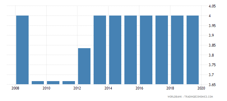 moldova cpia economic management cluster average 1 low to 6 high wb data
