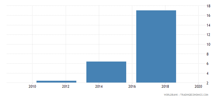 moldova credit card percent age 15 wb data