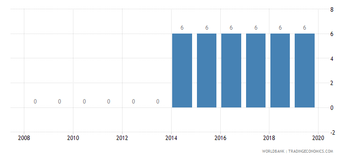 moldova credit depth of information index 0 low to 6 high wb data