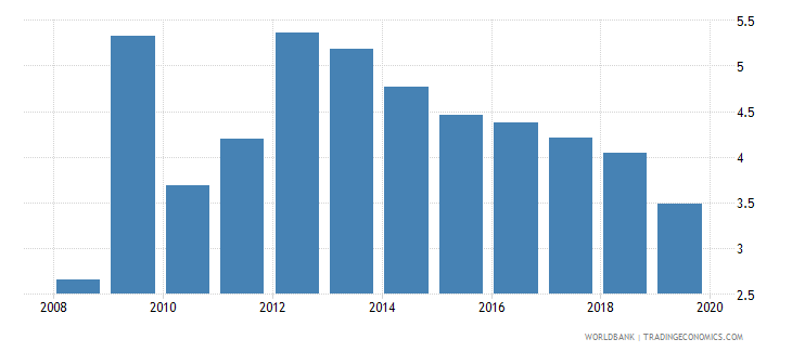 moldova credit to government and state owned enterprises to gdp percent wb data