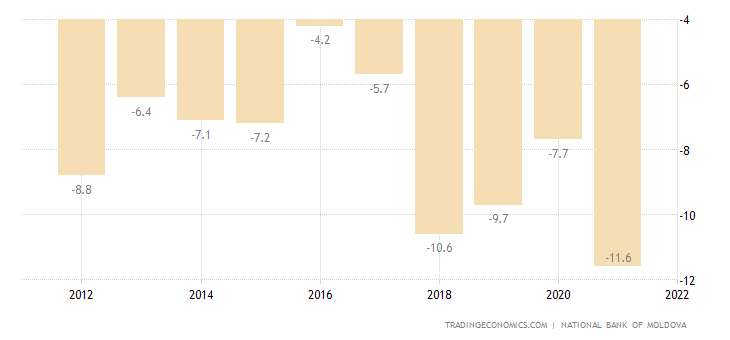 Moldova Current Account to GDP