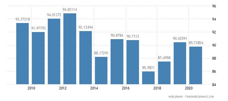 moldova current education expenditure secondary percent of total expenditure in secondary public institutions wb data