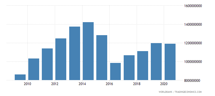 moldova customs and other import duties current lcu wb data