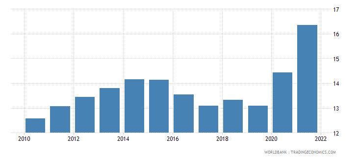 moldova death rate crude per 1 000 people wb data