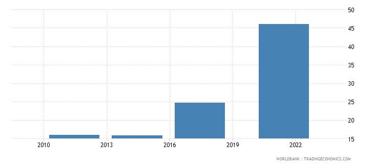 moldova debit card percent age 15 wb data