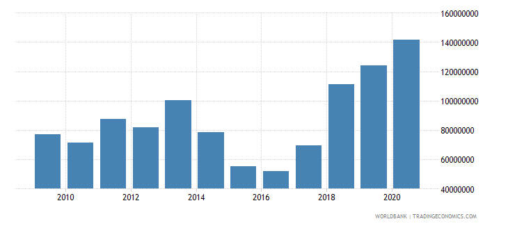 moldova debt service on external debt public and publicly guaranteed ppg tds us dollar wb data