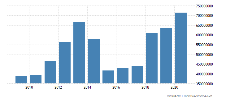 moldova debt service on external debt total tds us dollar wb data