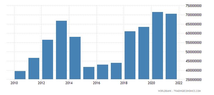 moldova debt service on external debt total tds us dollar wb data