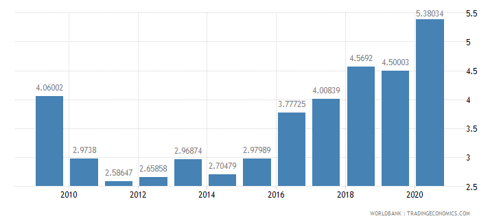 moldova debt service ppg and imf only percent of exports excluding workers remittances wb data