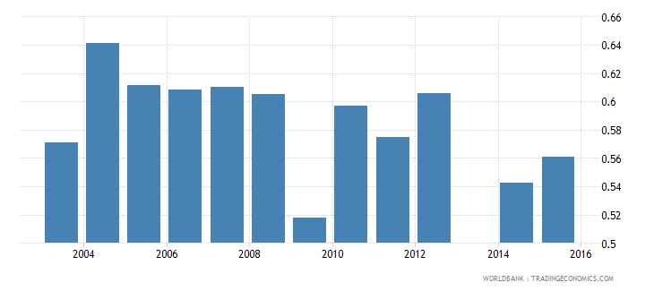 moldova dependency rate  total population wb data