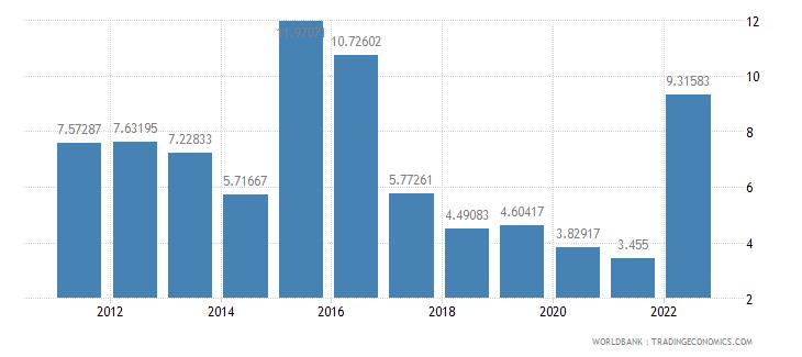 moldova deposit interest rate percent wb data