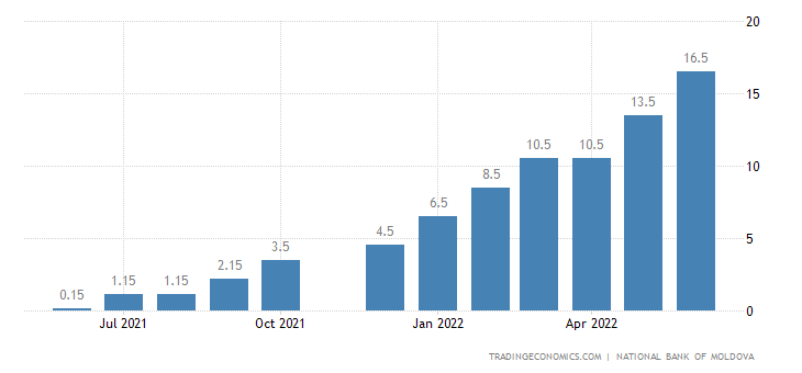 Moldova Overnight Deposits Rate