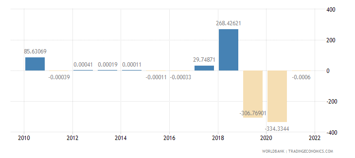 moldova discrepancy in expenditure estimate of gdp current lcu wb data