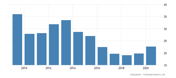 moldova domestic credit to private sector by banks percent of gdp wb data