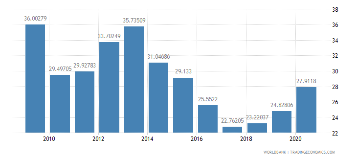 moldova domestic credit to private sector percent of gdp wb data