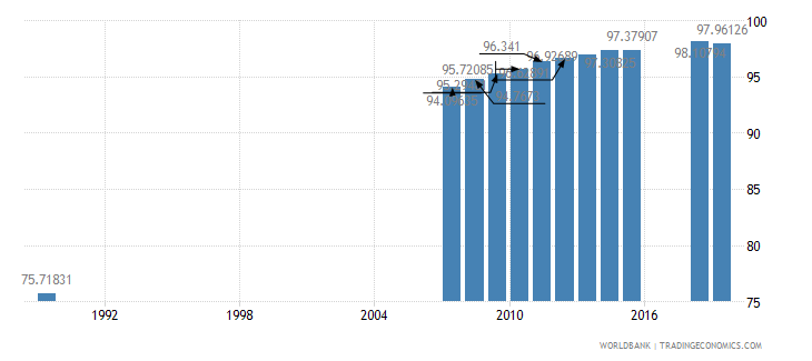 moldova educational attainment at least completed lower secondary population 25 male percent cumulative wb data
