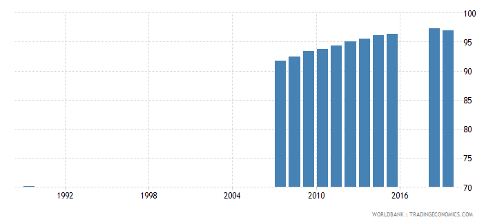moldova educational attainment at least completed lower secondary population 25 total percent cumulative wb data
