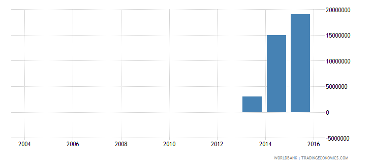 moldova electricity production from renewable sources excluding hydroelectric kwh wb data