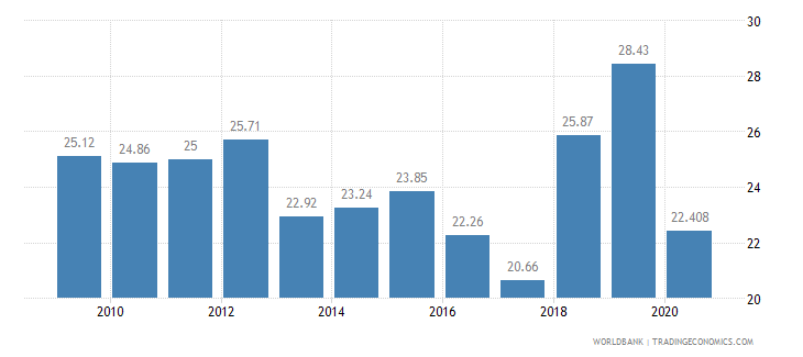 moldova employees industry male percent of male employment wb data