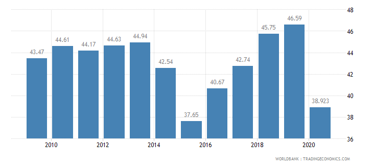 moldova employees services male percent of male employment wb data