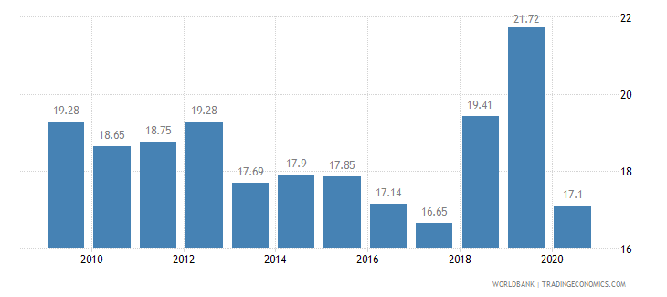 moldova employment in industry percent of total employment wb data