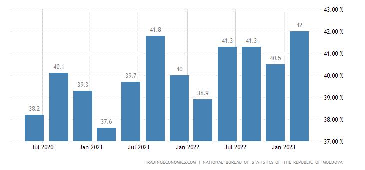 Moldova Employment Rate