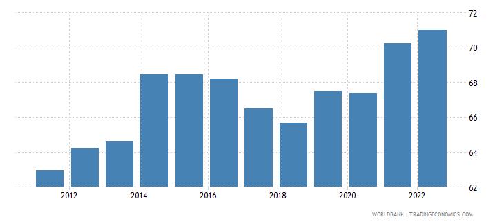 moldova employment to population ratio 15 female percent national estimate wb data
