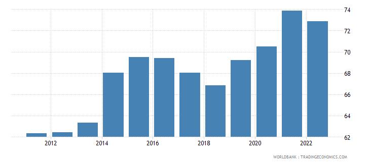 moldova employment to population ratio 15 male percent national estimate wb data