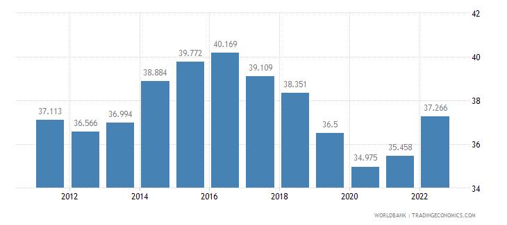 moldova employment to population ratio 15 plus  female percent wb data