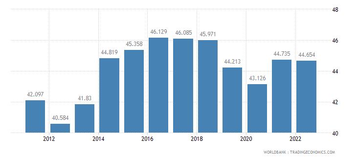 moldova employment to population ratio 15 plus  male percent wb data