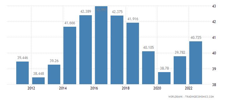 moldova employment to population ratio 15 plus  total percent wb data