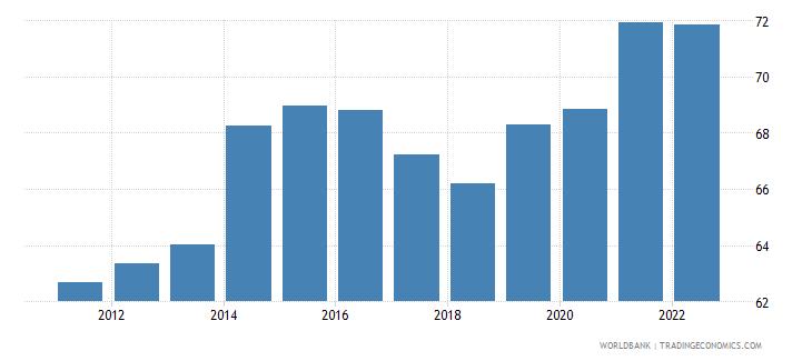 moldova employment to population ratio 15 total percent national estimate wb data