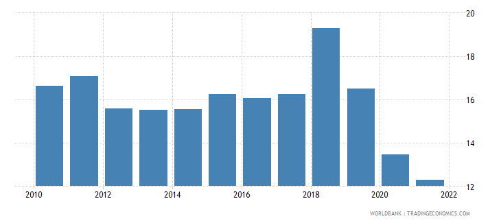 moldova employment to population ratio ages 15 24 female percent national estimate wb data