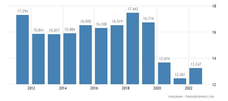 moldova employment to population ratio ages 15 24 female percent wb data