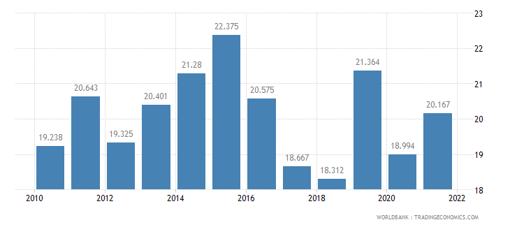 moldova employment to population ratio ages 15 24 male percent wb data
