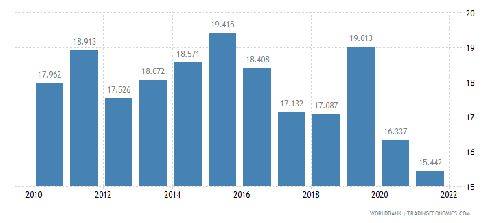 moldova employment to population ratio ages 15 24 total percent wb data
