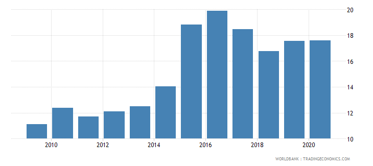 moldova exchange rate new lcu per usd extended backward period average wb data