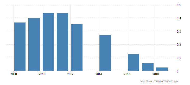 moldova expenditure on post secondary non tertiary as percent of government expenditure on education percent wb data