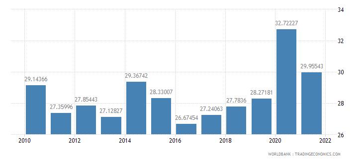 moldova expense percent of gdp wb data