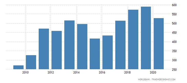 moldova export value index 2000  100 wb data