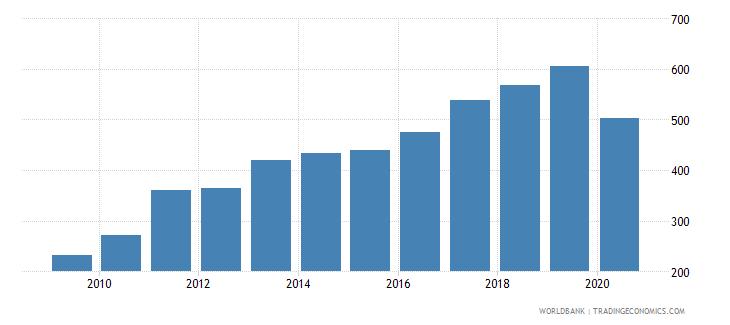 moldova export volume index 2000  100 wb data