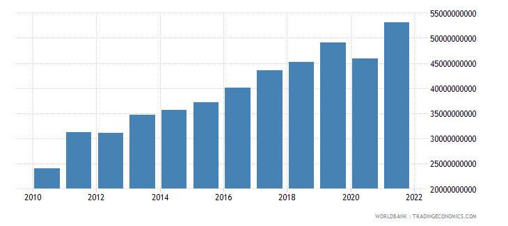 moldova exports as a capacity to import constant lcu wb data