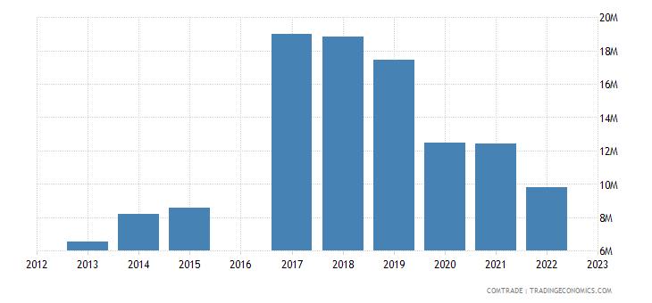moldova exports china