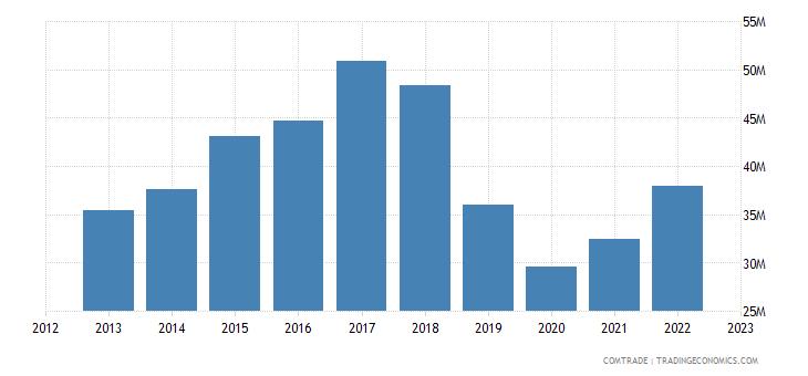 moldova exports france