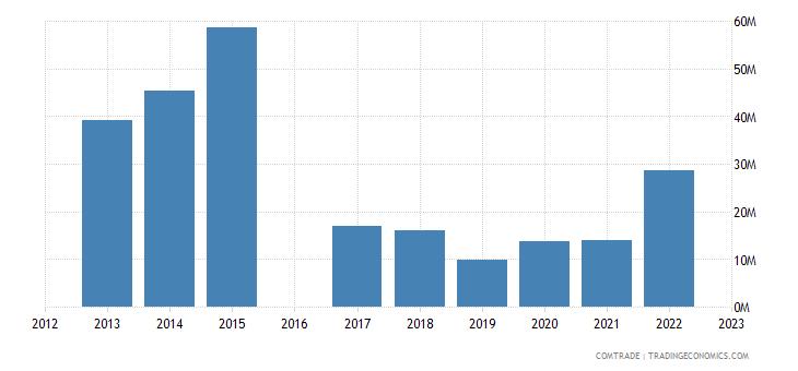 moldova exports kazakhstan