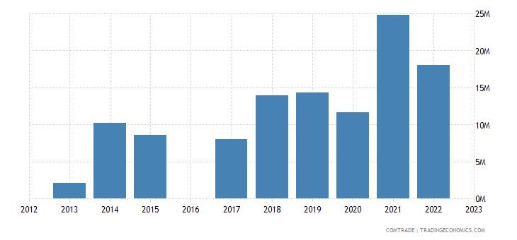 moldova exports lebanon