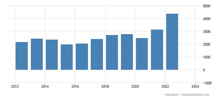 moldova exports merchandise customs current us$ millions seas adj  wb data