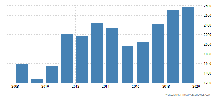 moldova exports merchandise customs current us$ millions wb data