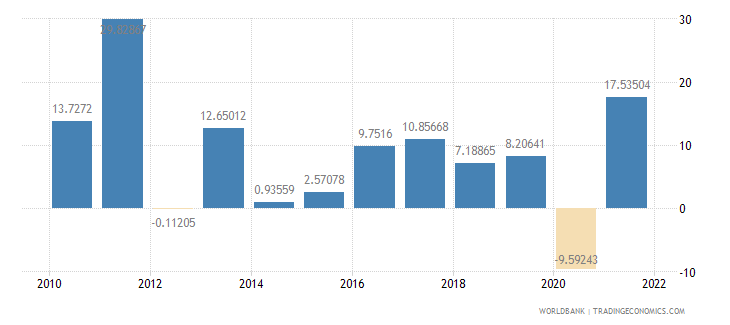 moldova exports of goods and services annual percent growth wb data