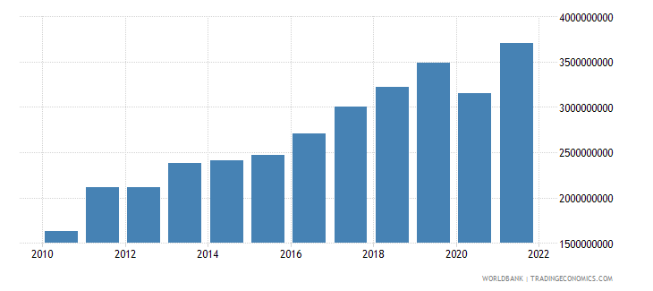 moldova exports of goods and services constant 2000 us dollar wb data
